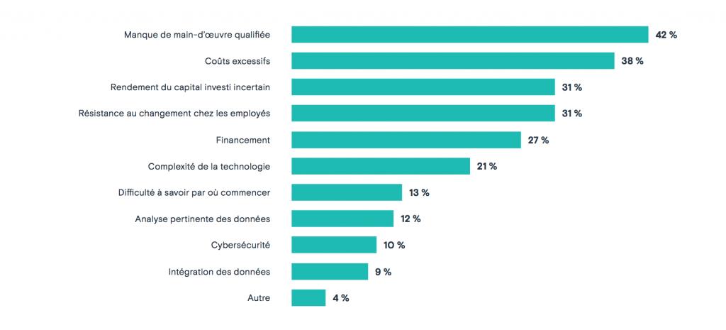 Quels sont les plus grands dé s liés à la mise en œuvre de solutions 4.0?<br /> Source : BDC / sondage sur l'industrie 4.0 dans le secteur de la fabrication au Canada, 2017.