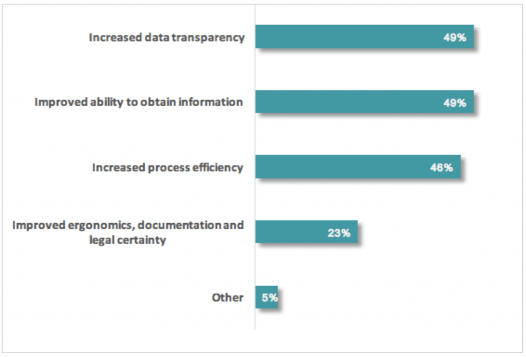 Figure 2: The proportion of companies that have identified other non-quantifiable benefits already   demonstrated   by   the   implementation   of   4.0   Industry   solutions