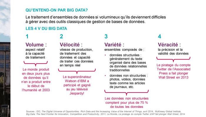 4 V Big Data Profil du big data au Québec